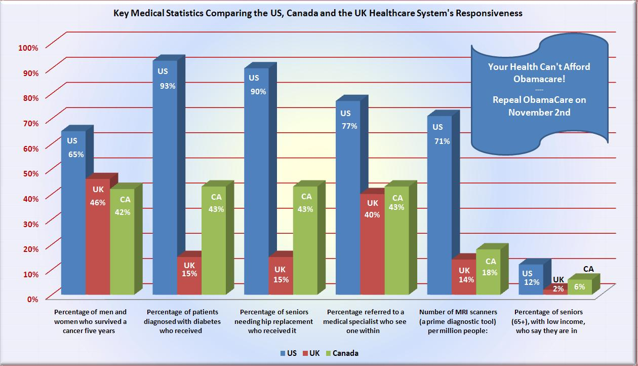 canada healthcare vs us healthcare Pros and cons of canadian healthcare updated on may 1, 2012  canadian vs us health care systems so thanks secondly the points of view with all the different.