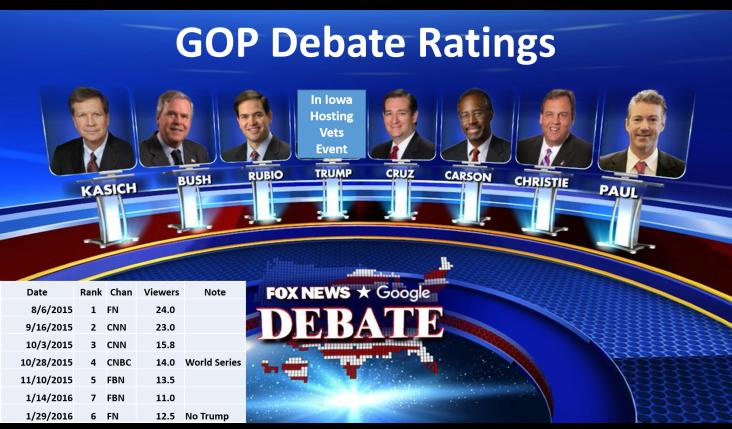 FNews Ratings